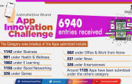6940 Entries received for Aatma Nirbhar Bharat App Innovation Challenge...