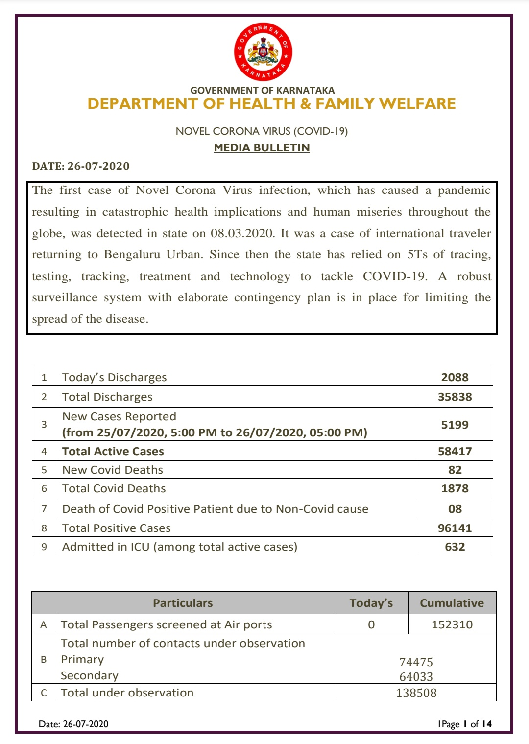 Karnataka Covid 19 Cases surge to 96141 today...