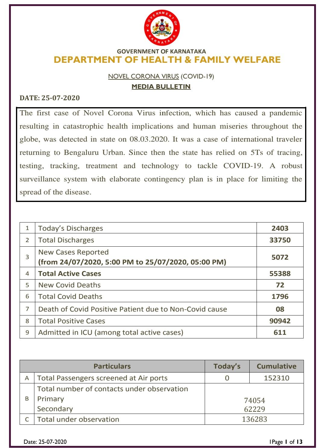Karnataka COVIDー19 cases surge to 90942 .