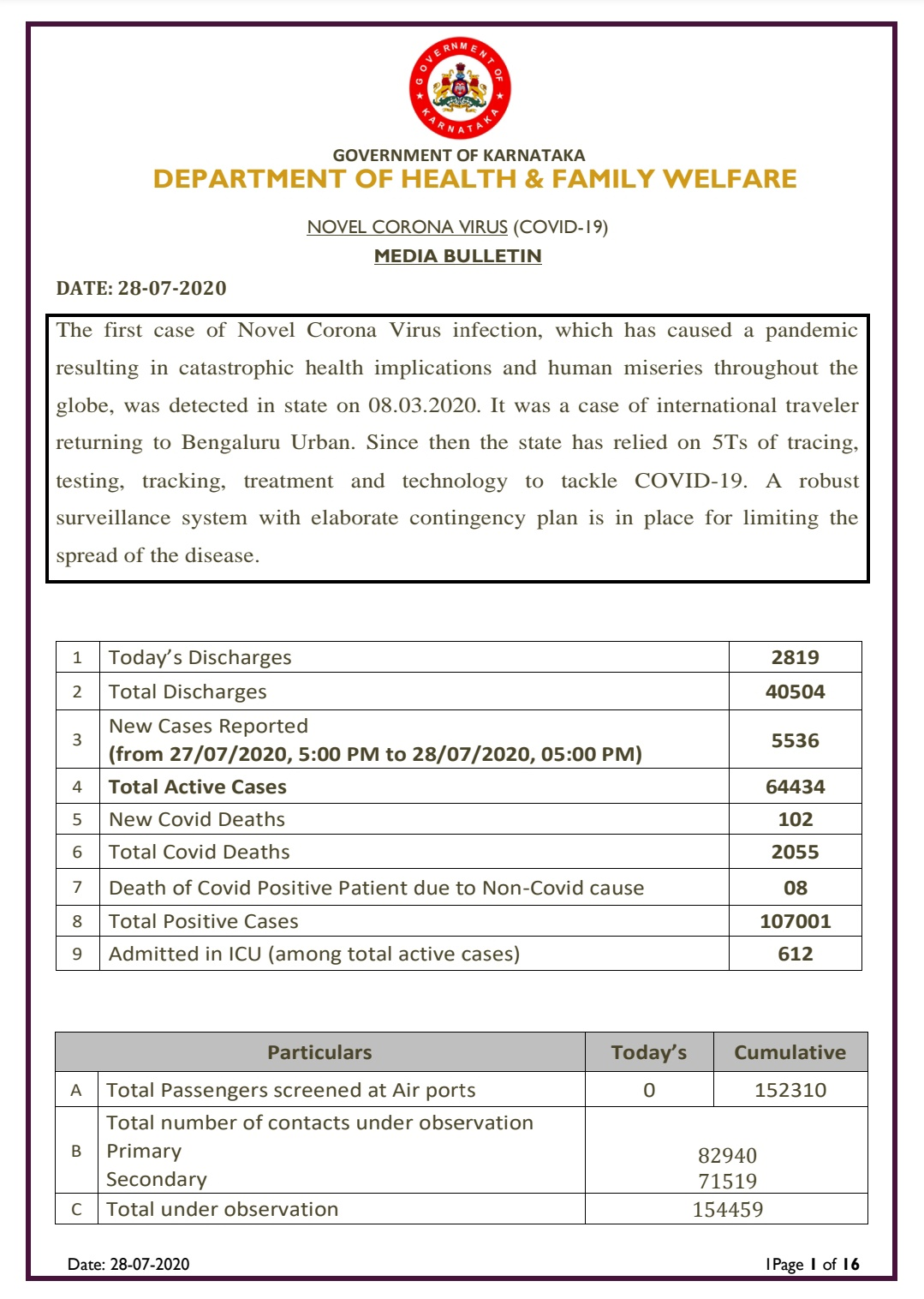 Karnataka Covid 19 Cases Update...