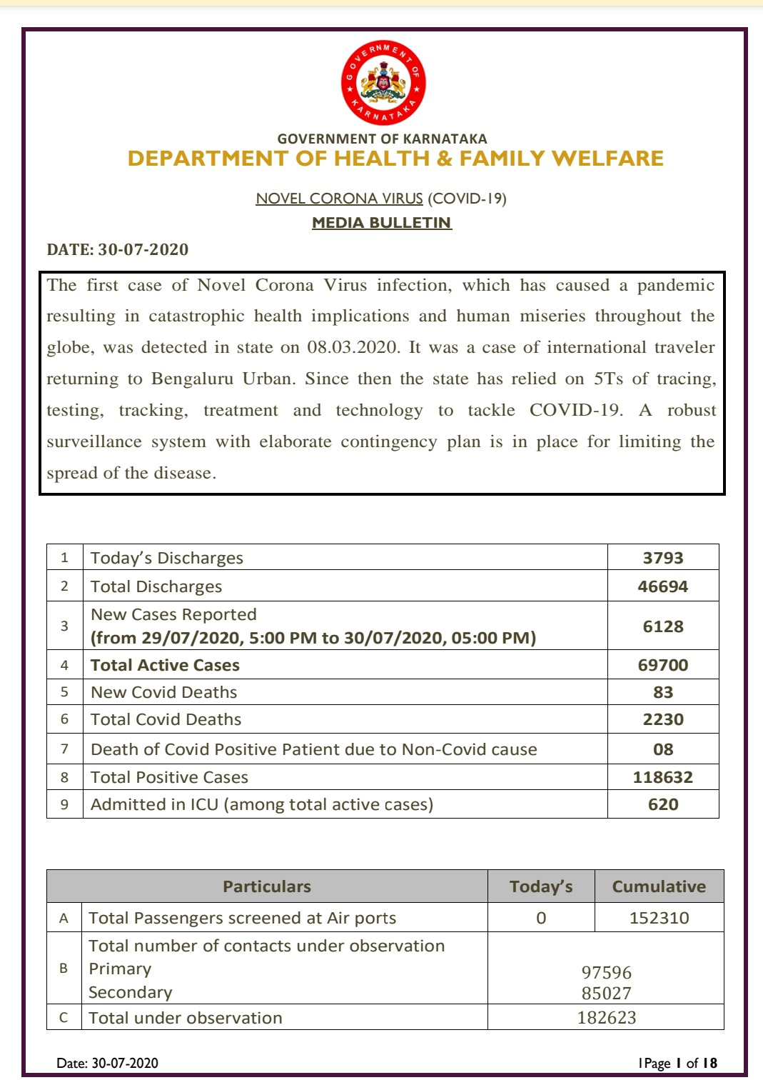 Karnataka  Reports 6128 New Covid-19 Cases, total tally rises to 118632...