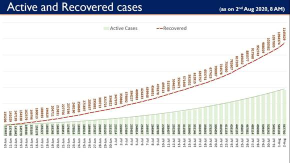 India records highest ever single day COVID-19 recoveries of 51,255...