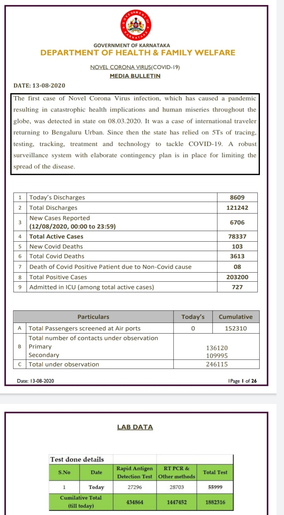 Karnataka sees 6706 fresh cases...