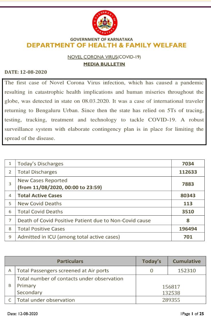Karnataka reports 7883 Fresh Cases....