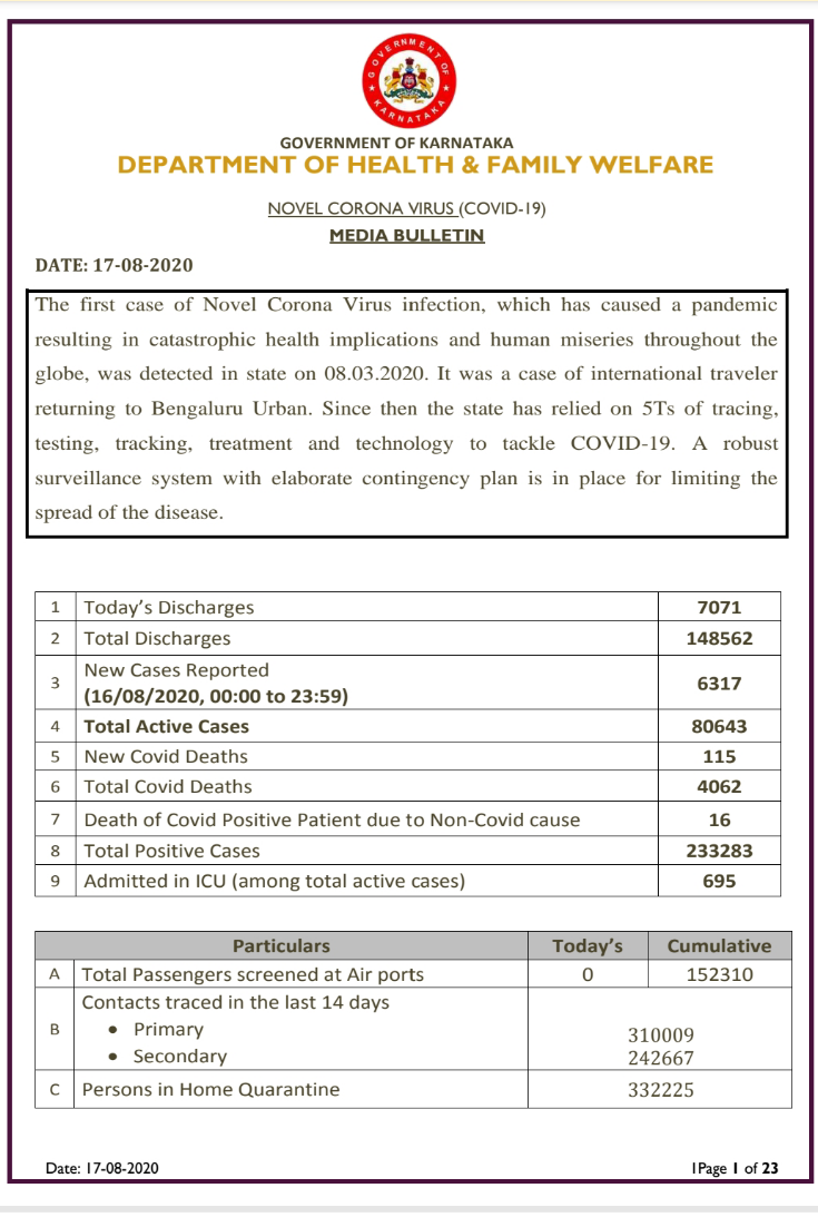 Karnataka sees 6317 fresh cases...