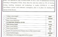 Karnataka sees 7665 fresh cases...