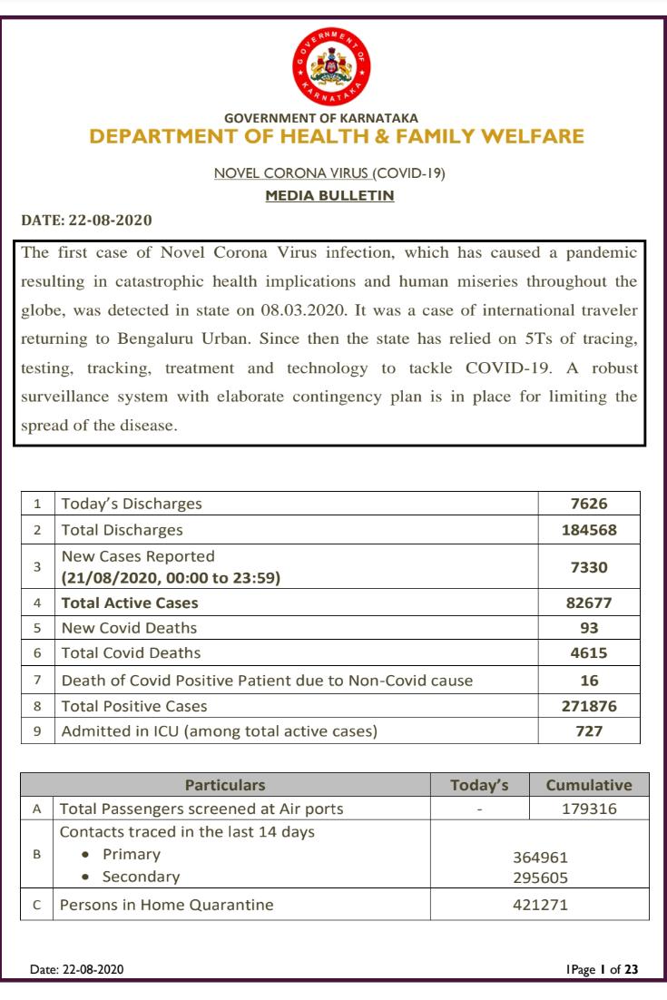 Karnataka sees 7330 new positive cases...