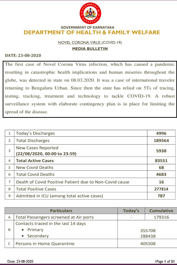 Karnataka reports 5938 new positive cases ...