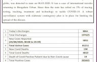 Karnataka sees 5851 fresh cases...