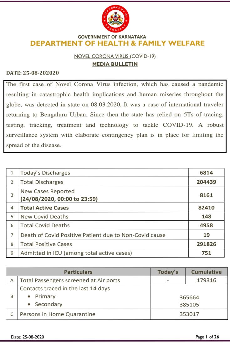 Karnataka sees 8161 fresh cases...