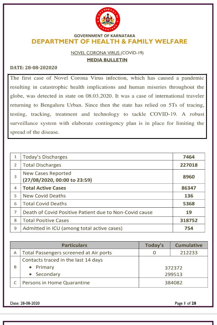 Karnataka reports 8960 New COVID-19 cases...