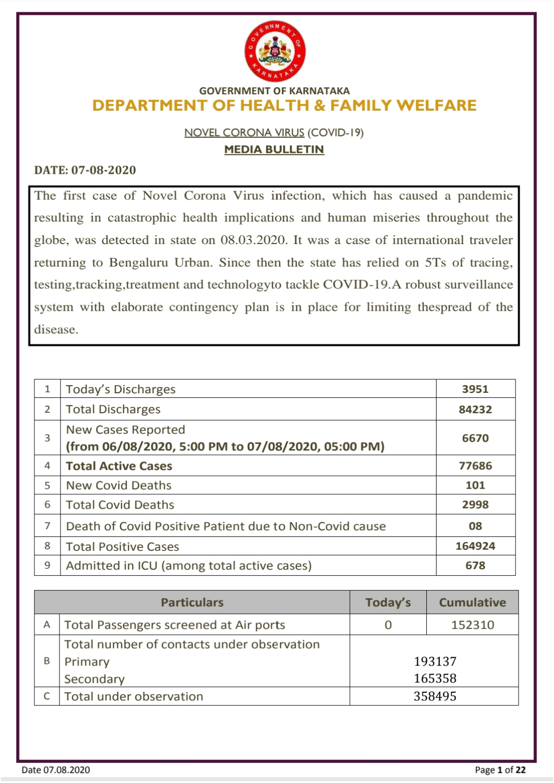 Karnataka reports, 6670 fresh cases, 101 deaths ...