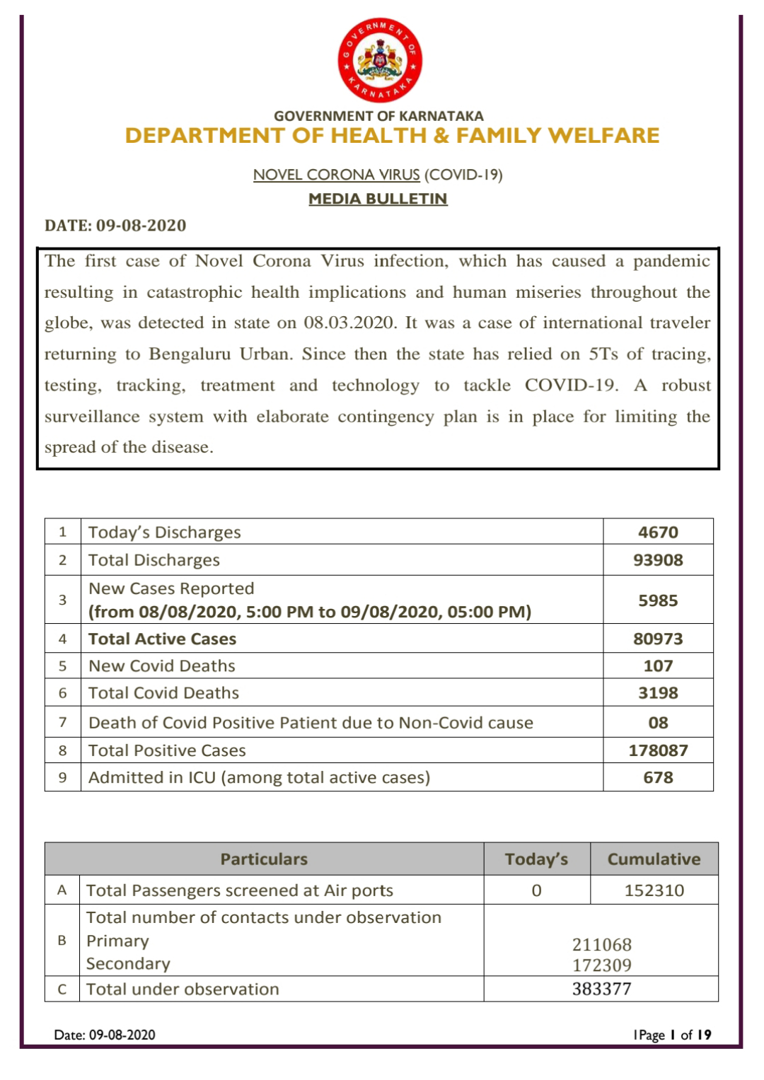 Karnataka reports 5985 new positive cases and 107 deaths on Sunday...