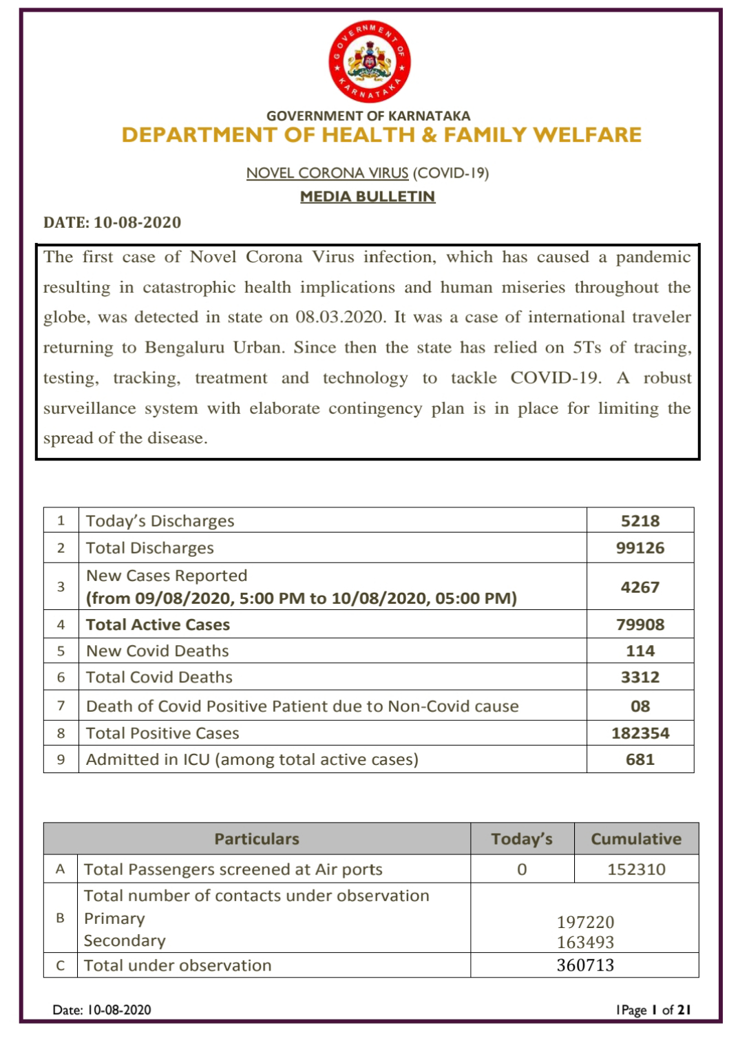 Karnataka reports 4267  new positive cases and 114 deaths on Monday…