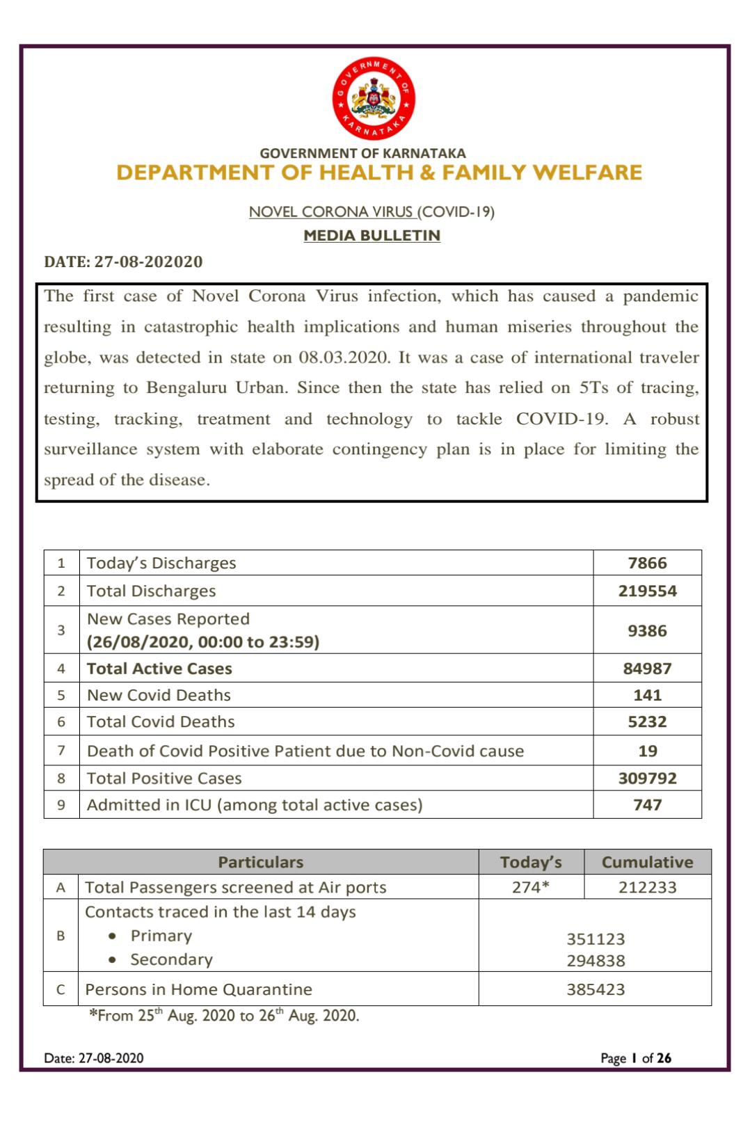 Karnataka reports 9386 fresh cases...