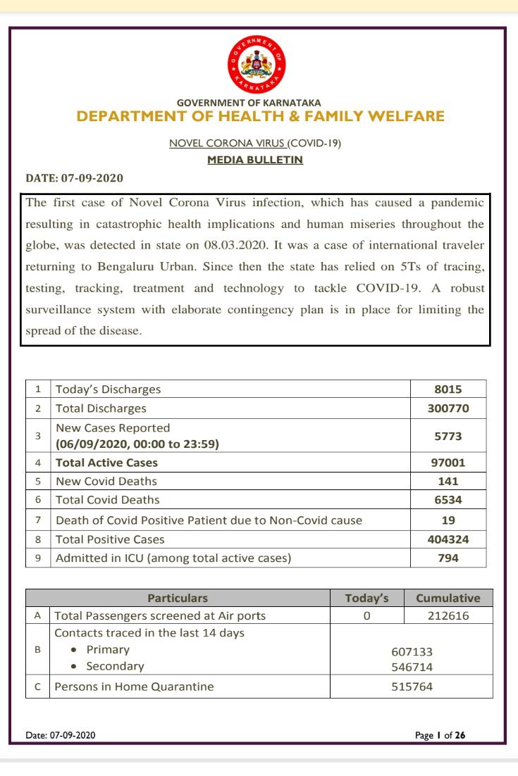 Karnataka reports 5773 fresh cases ...