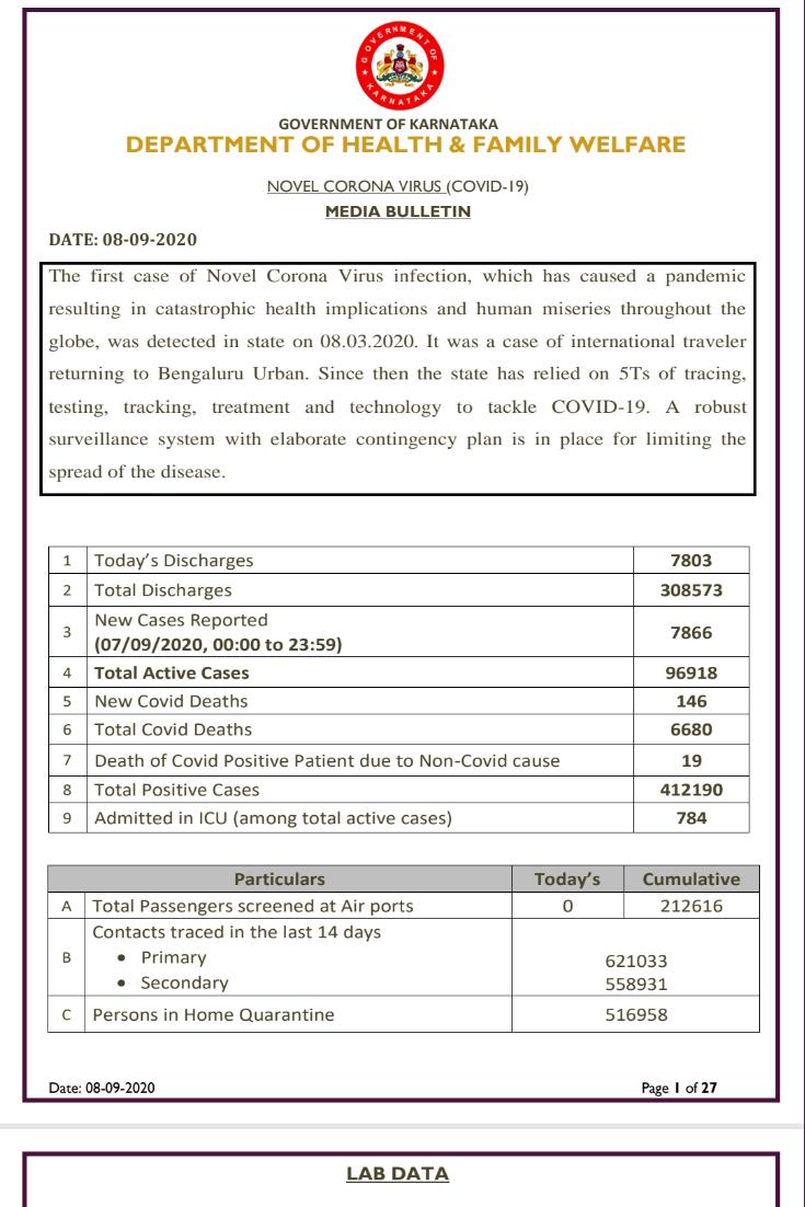 Karnataka reports 7866 fresh cases...