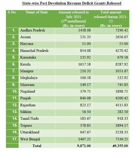 Revenue Deficit Grant of Rs.9,871 crore released to 17 States...